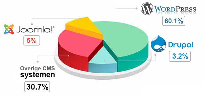 Joomla vs WordPress - vs Drupal vs Others